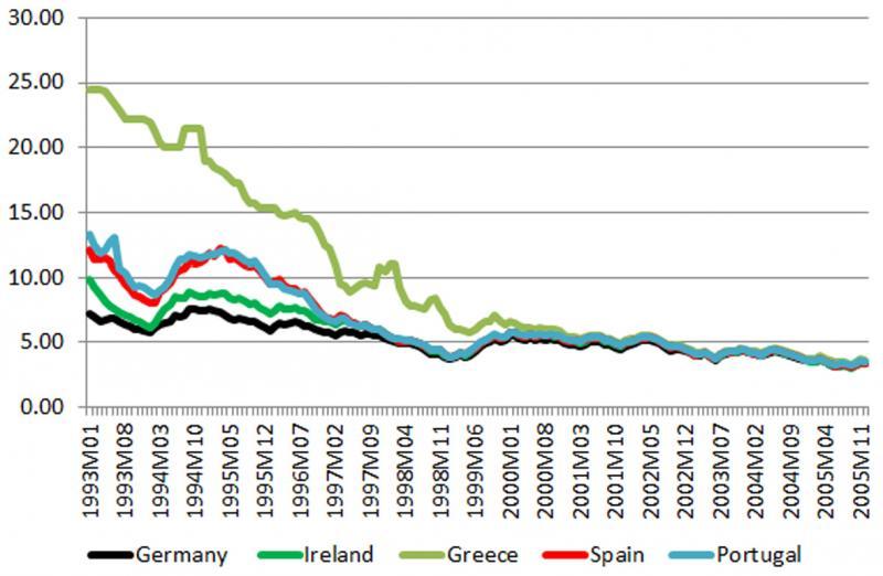 Quelle: Fernández-Villaverde/Luis Garicano/Tano Santos, Eurostat.