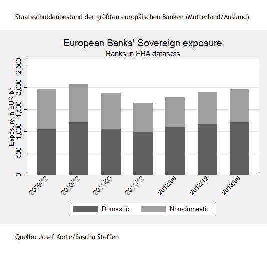 Staatsschuldenbestand der größten europäischen Banken (Mutterland/Ausland)