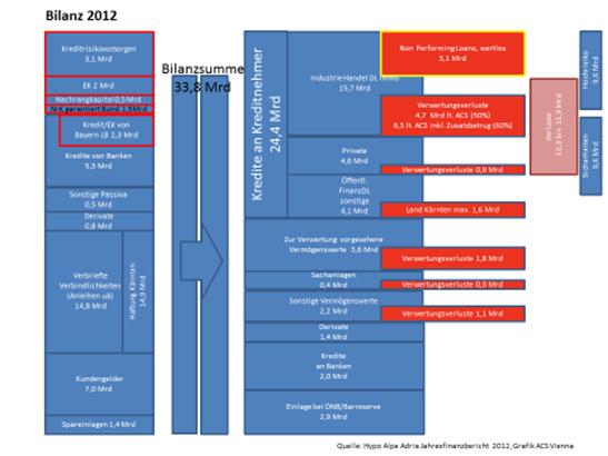 Quelle: Hypo Alpe Adria Jahresfinanzbericht 2012, Grafik ACS Vienna