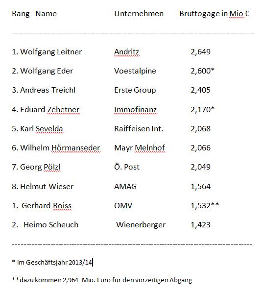 Verdienen Österreichs Bosse zu wenig - oder doch zu viel?