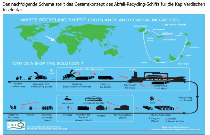 Das Abfall Recyclingschiff Konzept auf den Kap Verden. ©  Lindenau Maritime Engineering & Projecting