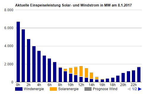 Aktuelle Einspeiseleistung Solar- und Windstrom