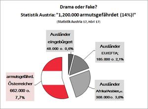 Statistik aus dem vorgestellten Buch.
